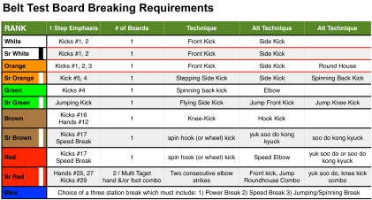 Breaking Requirements